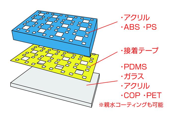 細胞培養用の親水性コーティング等のフィルムコーティングが可能